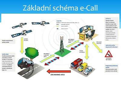 Jednotný systém eCall zkracuje dobu dojezdu složek IZS na místo