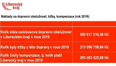 Liberecký kraj se ohrazuje proti analýze vzniku vlastního dopravce