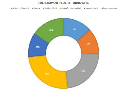 Město oznámilo výsledky ankety o občanské vybavenosti v Turnově II