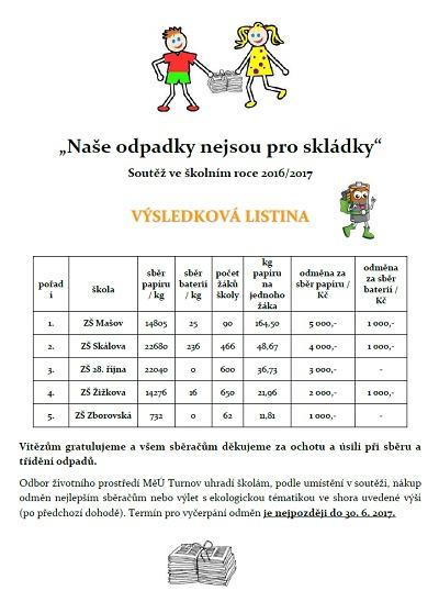 Vítězem soutěže ve sběru papíru a baterií je Základní škola Mašov