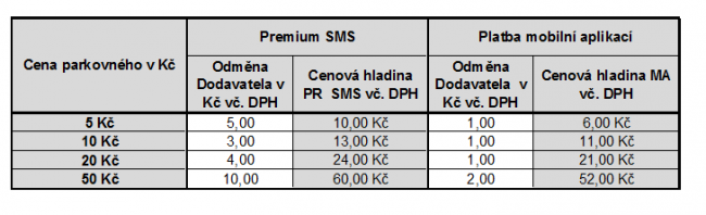 Ceny parkovného<br />Autor: Archiv města Turnov