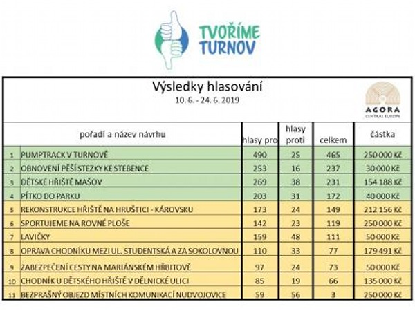 Výsledky hlasování<br />Autor: Archiv města Turnov