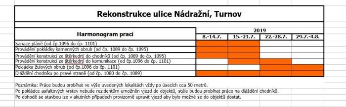 Aktualizovaný harmonogram rekonstrukce Nádražní ulice a silnice II/610<br />Autor: Archiv města Turnov