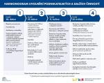 Nový harmonogram uvolňování opatření