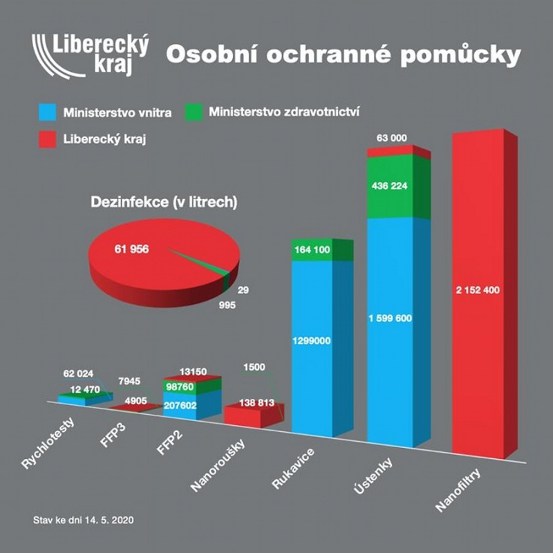 Předané ochranné pomůcky celkem<br />Autor: Archiv KÚ Libereckého kraje